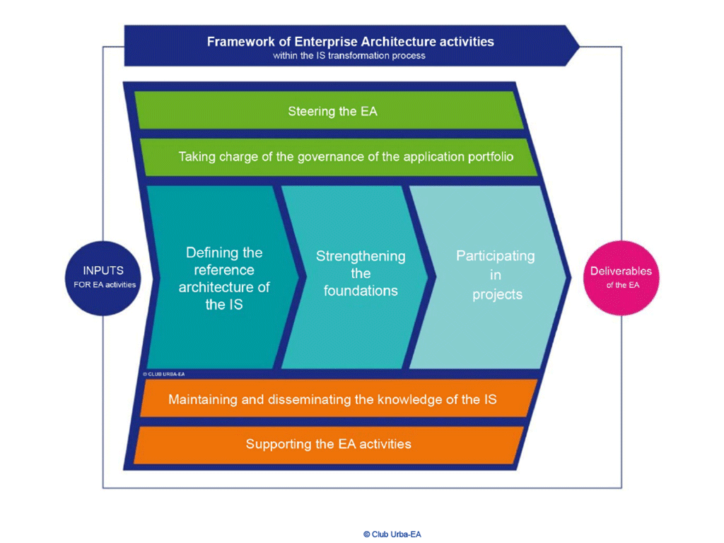 the-frame-of-ea-activities-defined-by-the-urba-ea-club
